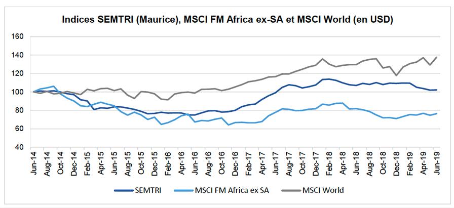 Mauritius Leaks données financières Afrique