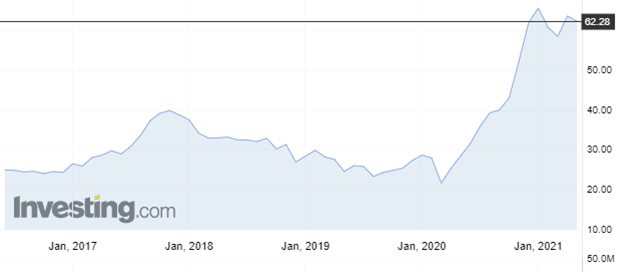 Battery lithium ETF course - May 25, 2021